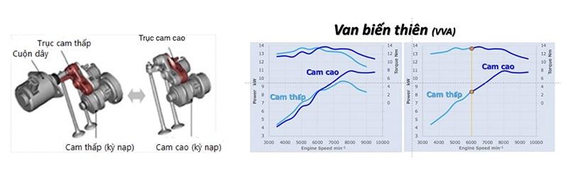 Hiệu suất của VVA trên Yamaha NVX 155 mới