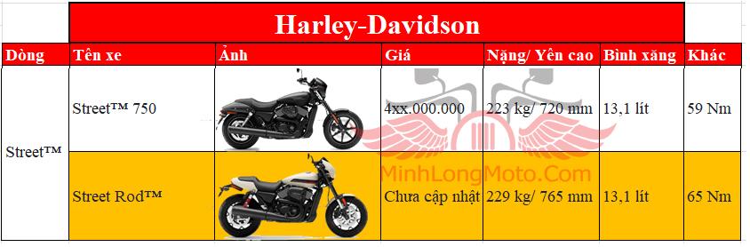 bảng giá harley davidson