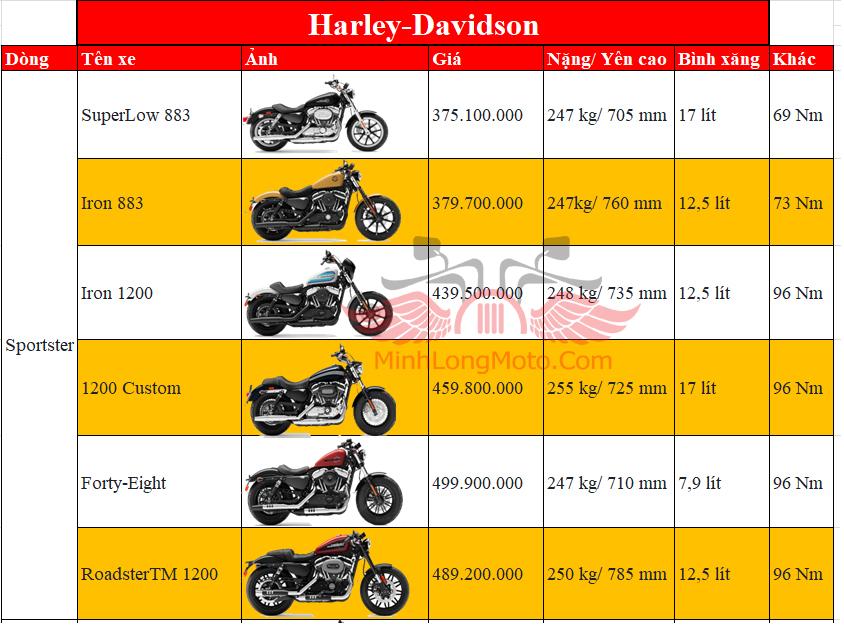 giá xe Sportster harley davidson