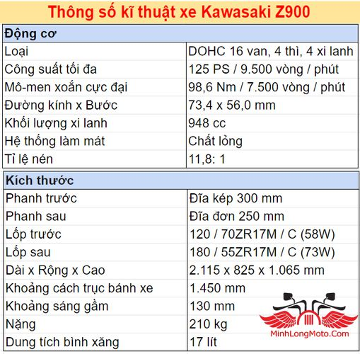 Thông số chi tiết phiên bản tiêu chuẩn Z900 Kawasaki